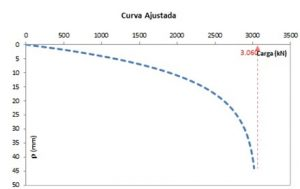 Gráfico 2 - Ensaio Bidirecional Redav