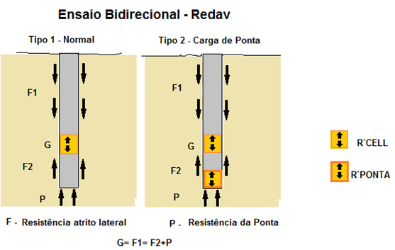 Fig 01 – PCE Bidirecional - Metodologia
